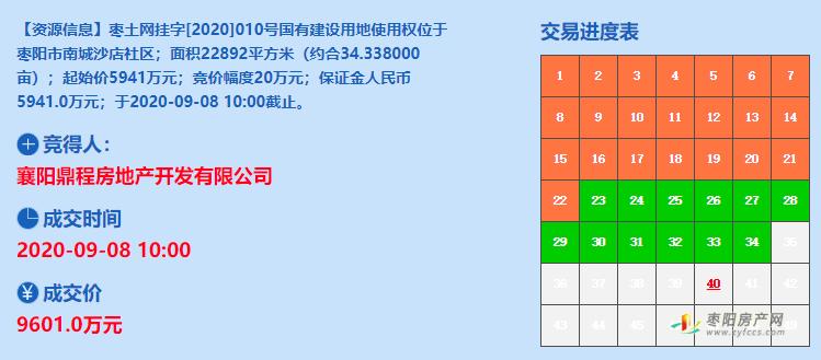 【土拍速报】襄阳鼎程斩获中兴公园西侧优质地块